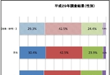 누가 일본의 성씨 제도를 바꾸고자 하는가?